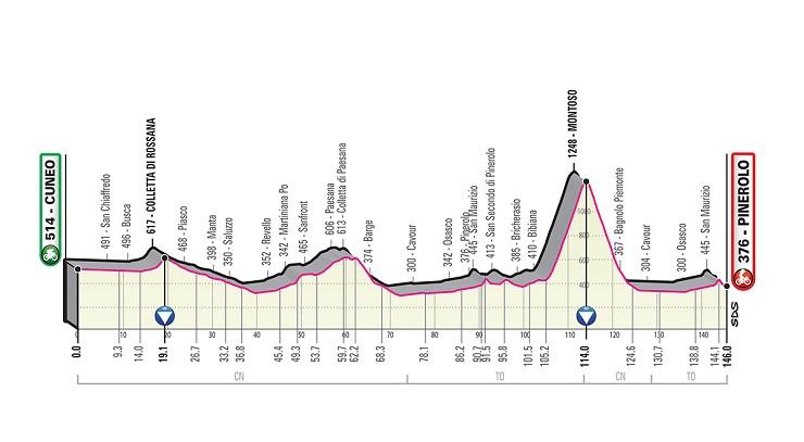CUNEO-PINEROLO al Giro d'Italia 2019